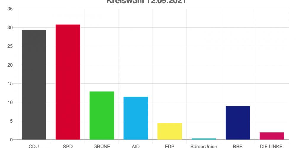 Ergebnisse der Kommunalwahlen 2021